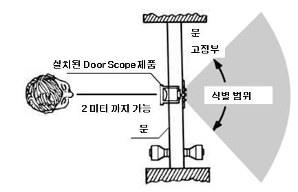 doorscope_type_5